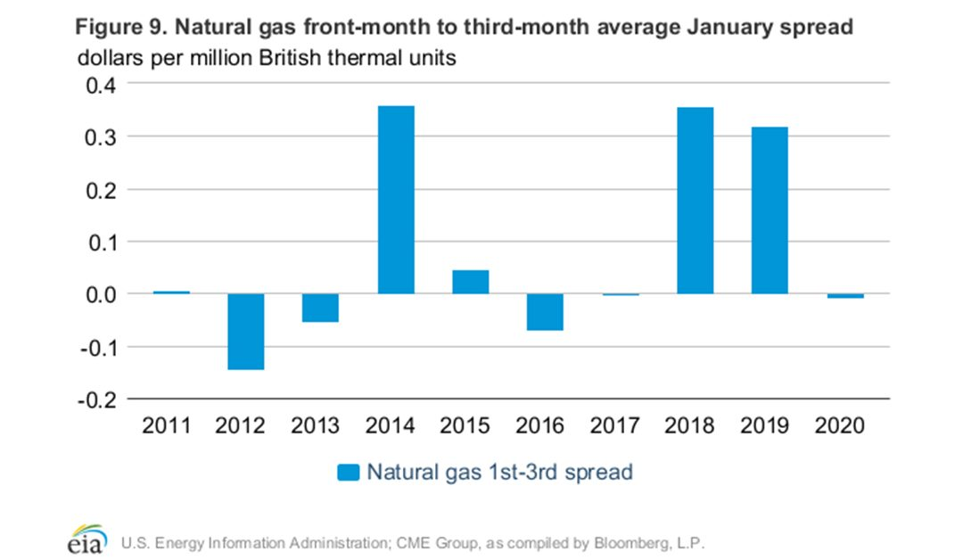 Natural Gas – Market Review